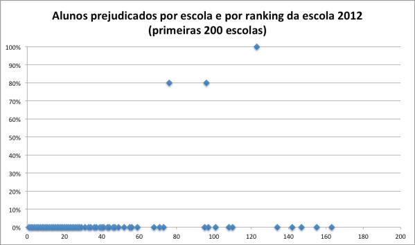 alunos-prejudicados-por-escola-e-ranking