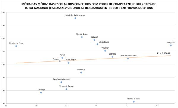 media-concelhos-pobres-e-100-120-exames