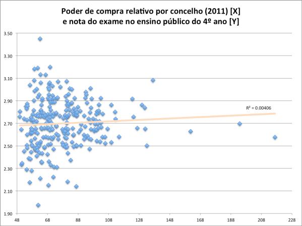 poder-de-compra-relativo-por-concelho-e-nota-do-exame-4-classe-publico