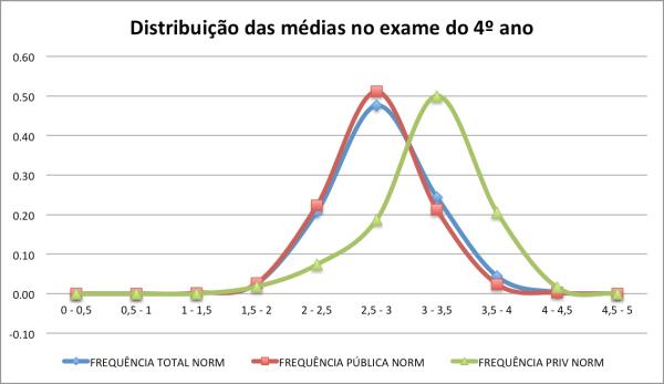 É notória a diferença de classificação entre público e privado.
