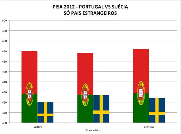 PISA2012-Portugal vs Suécia-Estrangeiros