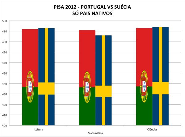 PISA2012-Portugal vs Suécia-Nativos
