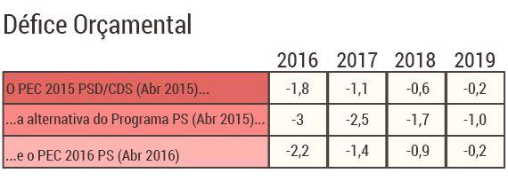 tabelas-pec2016_defice.jpg