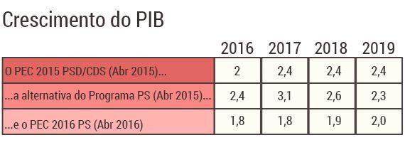 tabelas-pec2016_pib.jpg