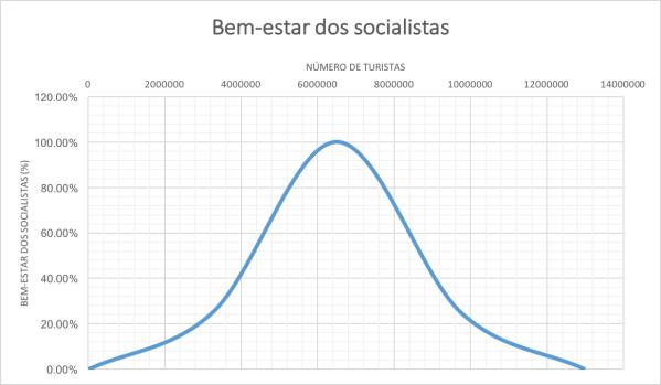 bem-estar-dos-socialistas-por-numero-de-turistas