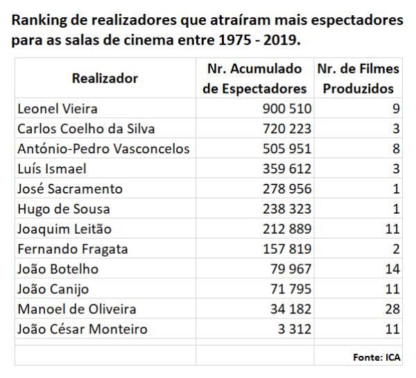 Top_Realizadores